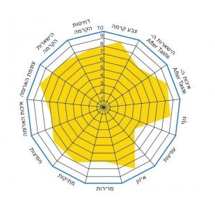תערובת 70% ערביקה – 1ק''ג